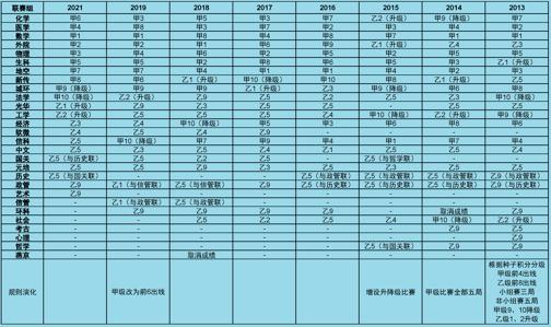 联赛组2013-2021.png